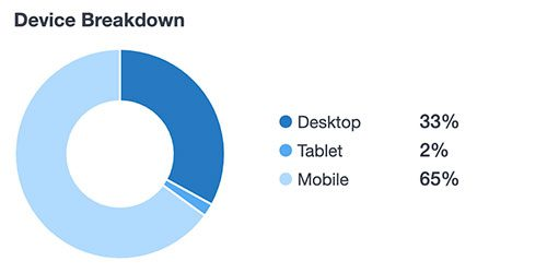 device breakdown percentage